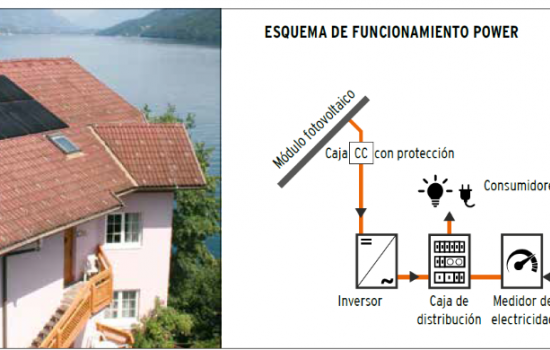 HOME PHOTOVOLTAIC SELF-CONSUMPTION